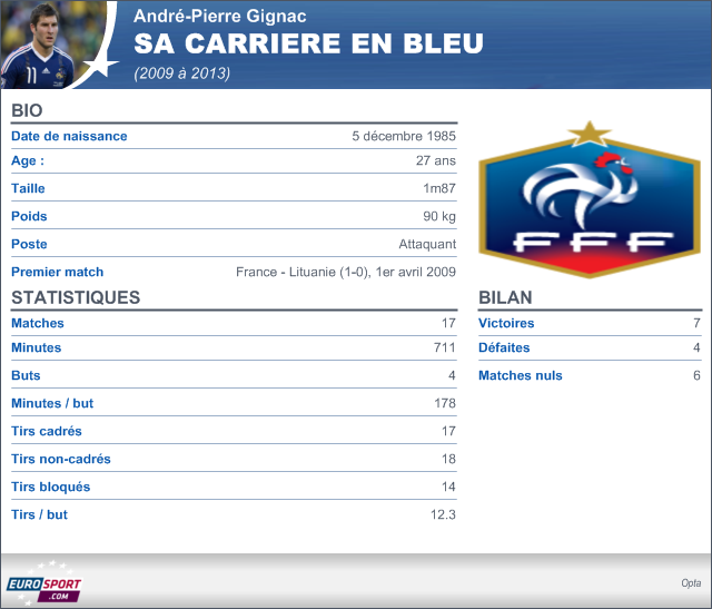 faire un cv de footballeur